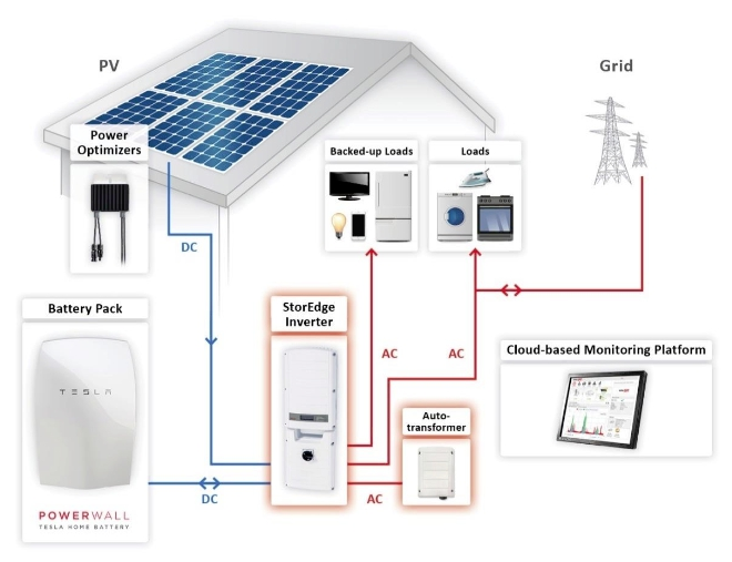 Water Saving Tips For Business moreover Powerwall 2 Warranty furthermore Em3458 as well Profile additionally Blocks Electricity Dwg Block For Autocad. on electricity meter