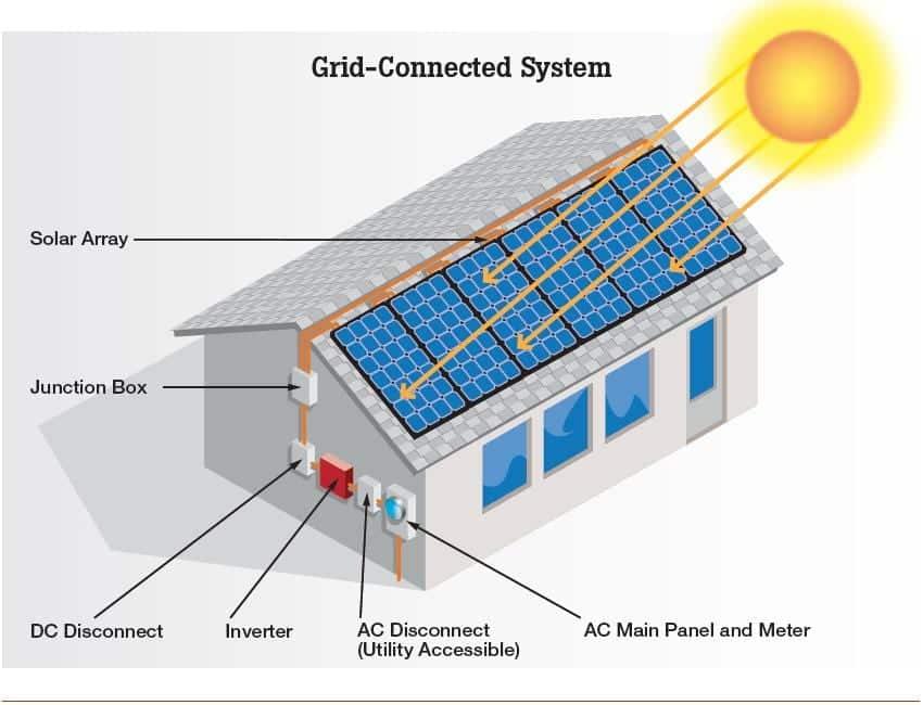 Solar Power Orlando Solar Panels Orlando Florida