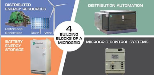 Commercial Solar Power - Microgrid